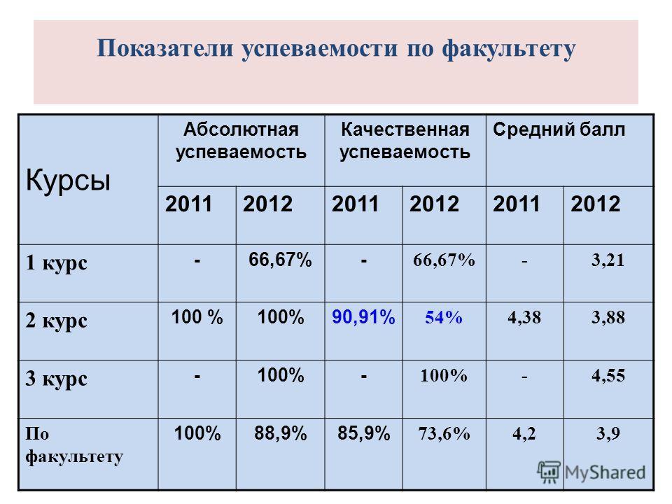 Показатели успеваемости по факультету Курсы Абсолютная успеваемость Качественная успеваемость Средний балл 201120122011201220112012 1 курс -66,67%- -3,21 2 курс 100 % 90,91% 54%4,383,88 3 курс -100%- -4,55 По факультету 100%88,9%85,9% 73,6%4,23,9