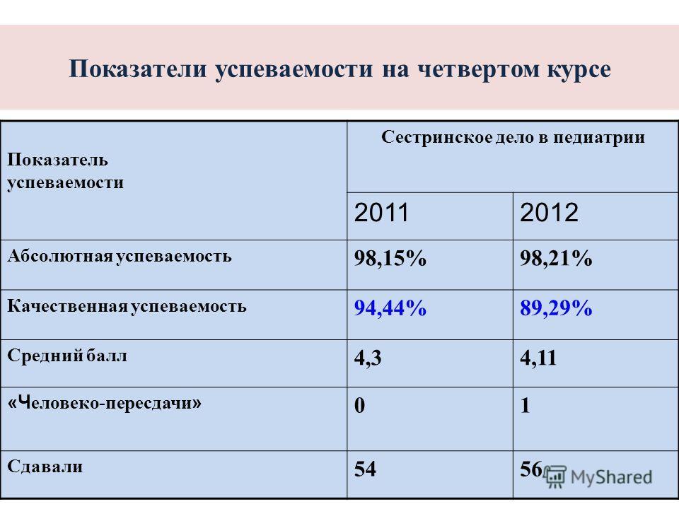 Показатели успеваемости на четвертом курсе Показатель успеваемости Сестринское дело в педиатрии 20112012 Абсолютная успеваемость 98,15%98,21% Качественная успеваемость 94,44%89,29% Средний балл 4,34,11 «Ч еловеко-пересдачи » 01 Сдавали 5456