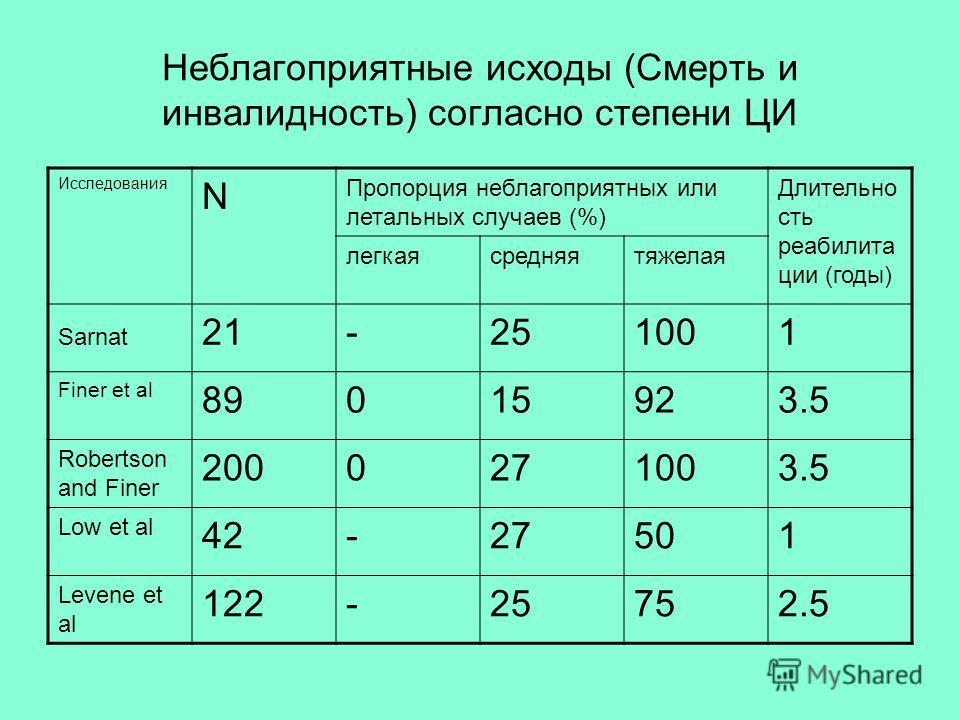 Неблагоприятные исходы (Смерть и инвалидность) согласно степени ЦИ Исследования N Пропорция неблагоприятных или летальных случаев (%) Длительно сть реабилита ции (годы) легкаясредняятяжелая Sarnat 21-251001 Finer et al 89015923.5 Robertson and Finer