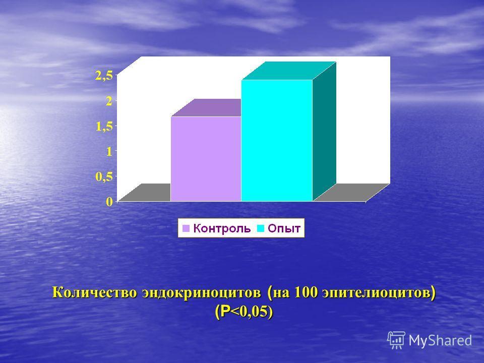 Количество эндокриноцитов ( на 100 эпителиоцитов ) (Р