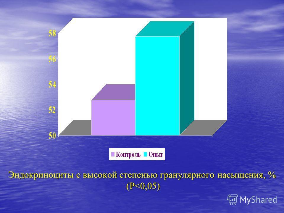 Эндокриноциты с высокой степенью гранулярного насыщения, % (Р