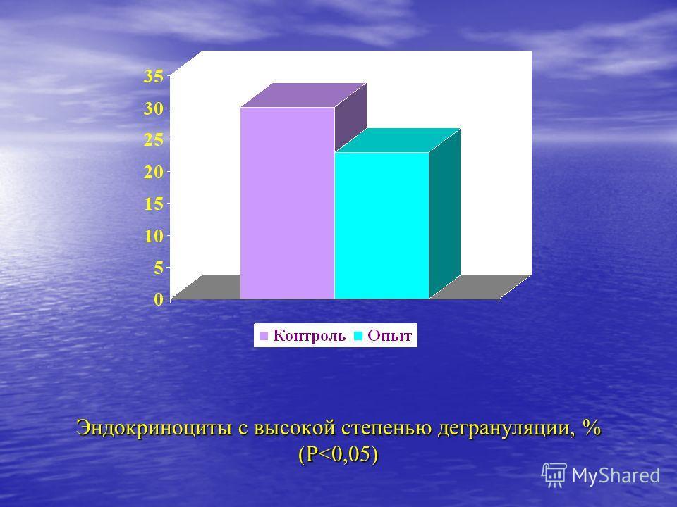 Эндокриноциты с высокой степенью дегрануляции, % (Р