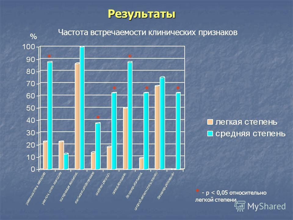 Результаты Частота встречаемости клинических признаков * * * * ** % * - p < 0,05 относительно легкой степени