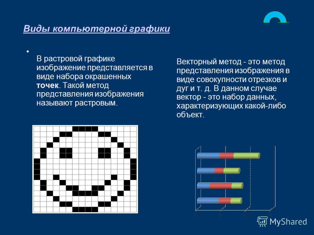 Виды компьютерной графики В растровой графике изображение представляется в виде набора окрашенных точек. Такой метод представления изображения называют растровым. Векторный метод - это метод представления изображения в виде совокупности отрезков и ду