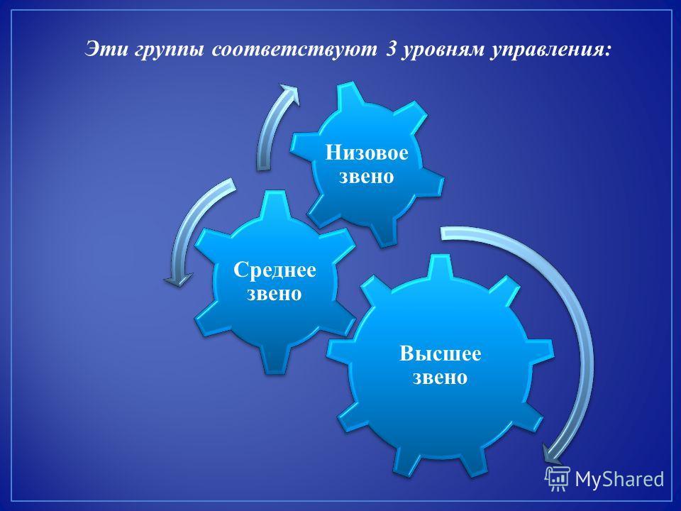 Высшее звено Среднее звено Низовое звено Эти группы соответствуют 3 уровням управления: