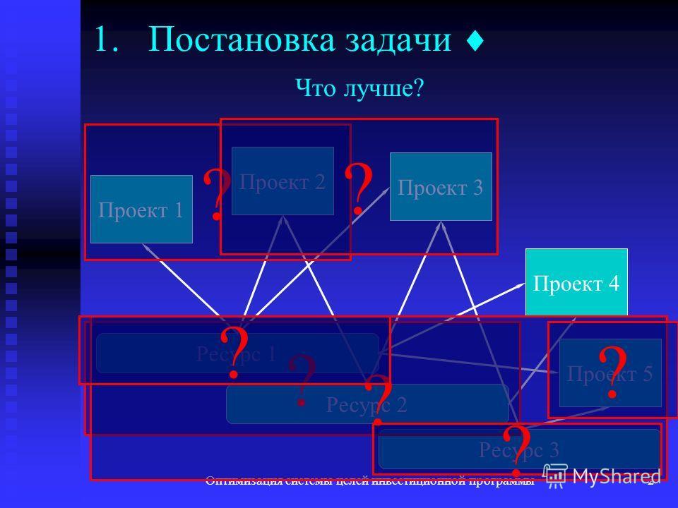 Оптимизация системы целей инвестиционной программы2 1.Постановка задачи Что лучше? Ресурс 1 Ресурс 2 Ресурс 3 Проект 1 Проект 2 Проект 3 Проект 4 Проект 5 ? ? ? ? ? ? ?