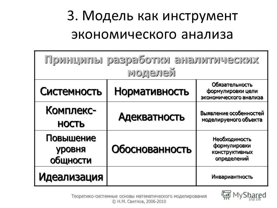 3. Модель как инструмент экономического анализа Принципы разработки аналитических моделей СистемностьНормативность Обязательность формулировки цели экономического анализа Комплекс- ность Адекватность Выявление особенностей моделируемого объекта Повыш
