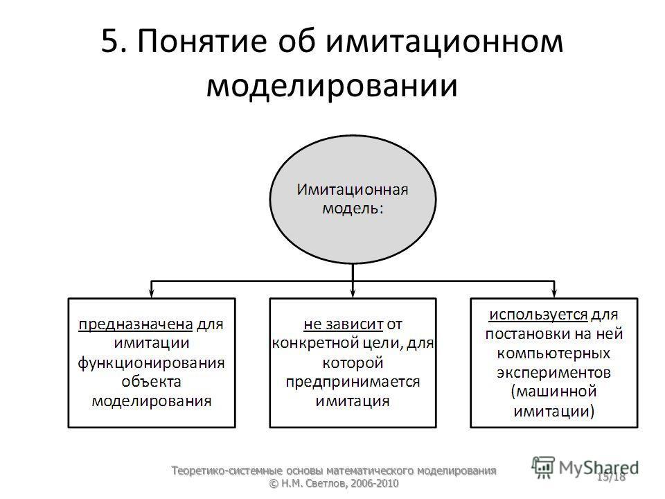 5. Понятие об имитационном моделировании Теоретико-системные основы математического моделирования © Н.М. Светлов, 2006-2010 15/18