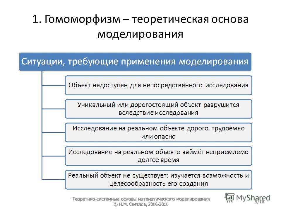 1. Гомоморфизм – теоретическая основа моделирования Теоретико-системные основы математического моделирования © Н.М. Светлов, 2006-2010 5/18