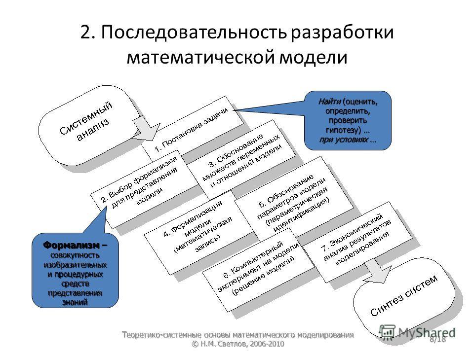 2. Последовательность разработки математической модели Формализм – совокупность изобразительных и процедурных средств представления знаний Найти (оценить, определить, проверить гипотезу) … при условиях … Теоретико-системные основы математического мод