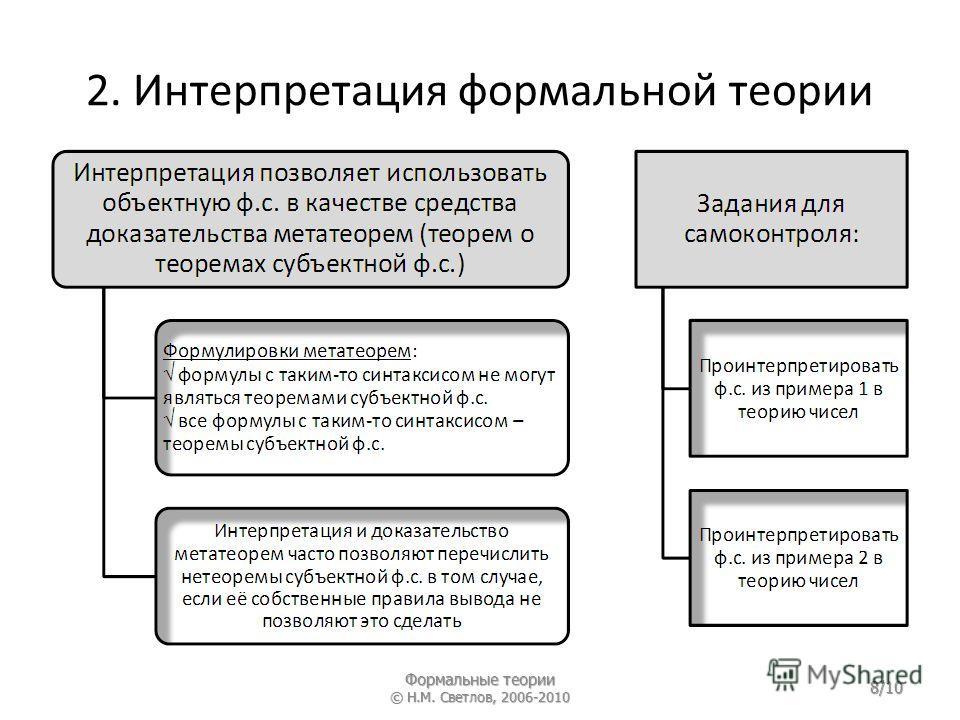 2. Интерпретация формальной теории Формальные теории © Н.М. Светлов, 2006-2010 8/10