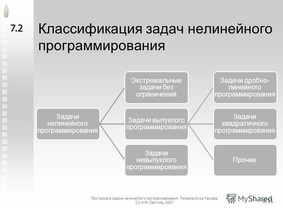 Классификация задач нелинейного программирования Задачи нелинейного программирования Экстремальные задачи без ограничений Задачи выпуклого программирования Задачи дробно- линейного программирования Задачи квадратичного программирования Прочие Задачи