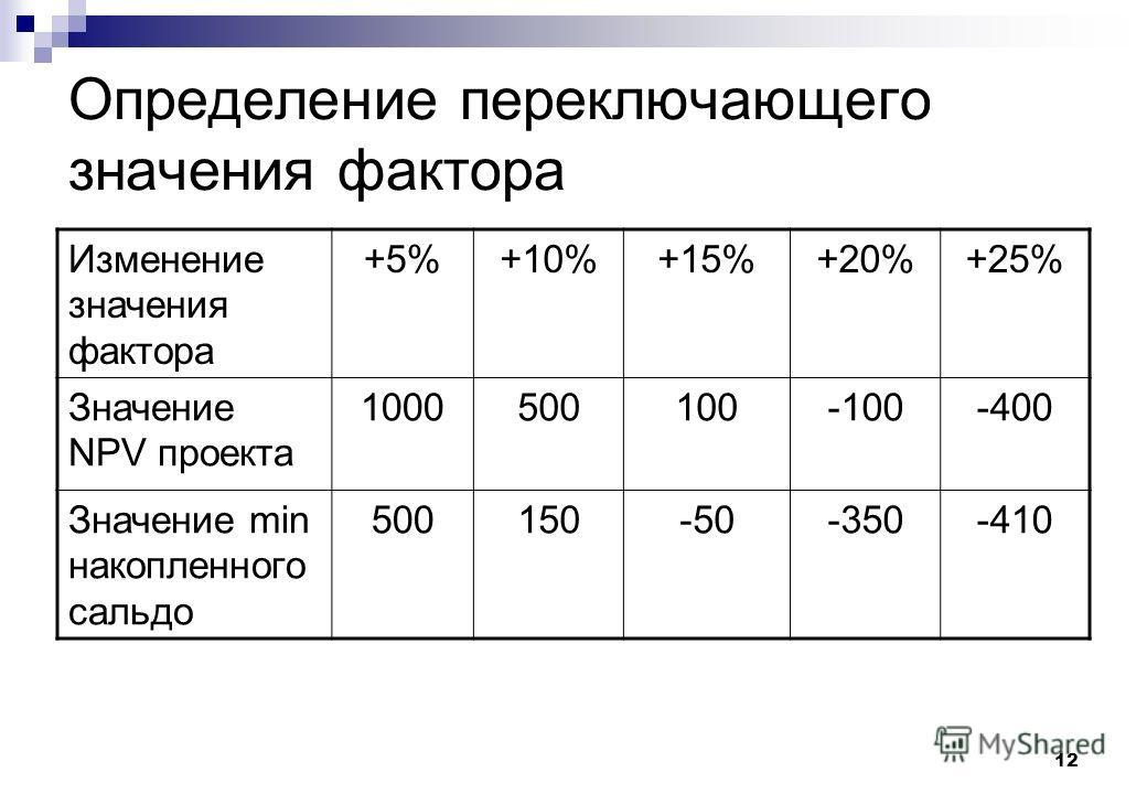 12 Определение переключающего значения фактора Изменение значения фактора +5%+10%+15%+20%+25% Значение NPV проекта 1000500100-100-400 Значение min накопленного сальдо 500150-50-350-410