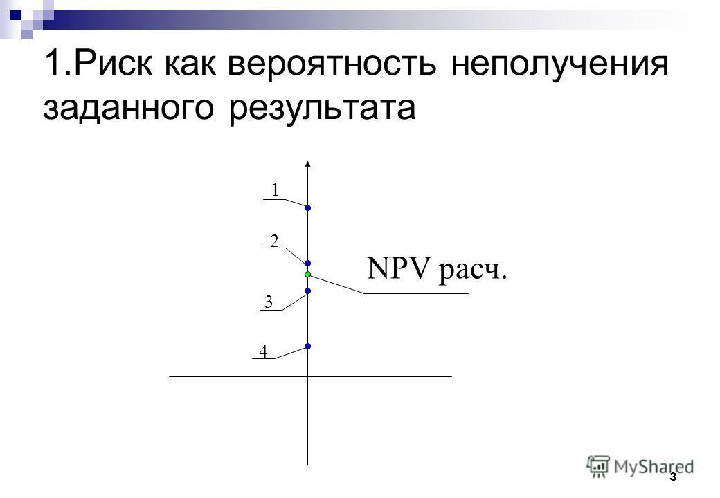 3 1.Риск как вероятность неполучения заданного результата 1 2 3 4 NPV расч.