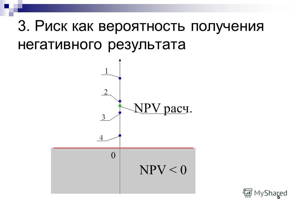 5 3. Риск как вероятность получения негативного результата 1 2 3 4 NPV расч. 0 NPV < 0