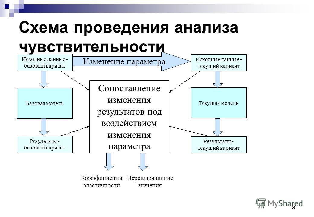 8 Схема проведения анализа чувствительности Исходные данные - базовый вариант Исходные данные - текущий вариант Базовая модель Текущая модель Результаты - базовый вариант Результаты - текущий вариант Изменение параметра Сопоставление изменения резуль