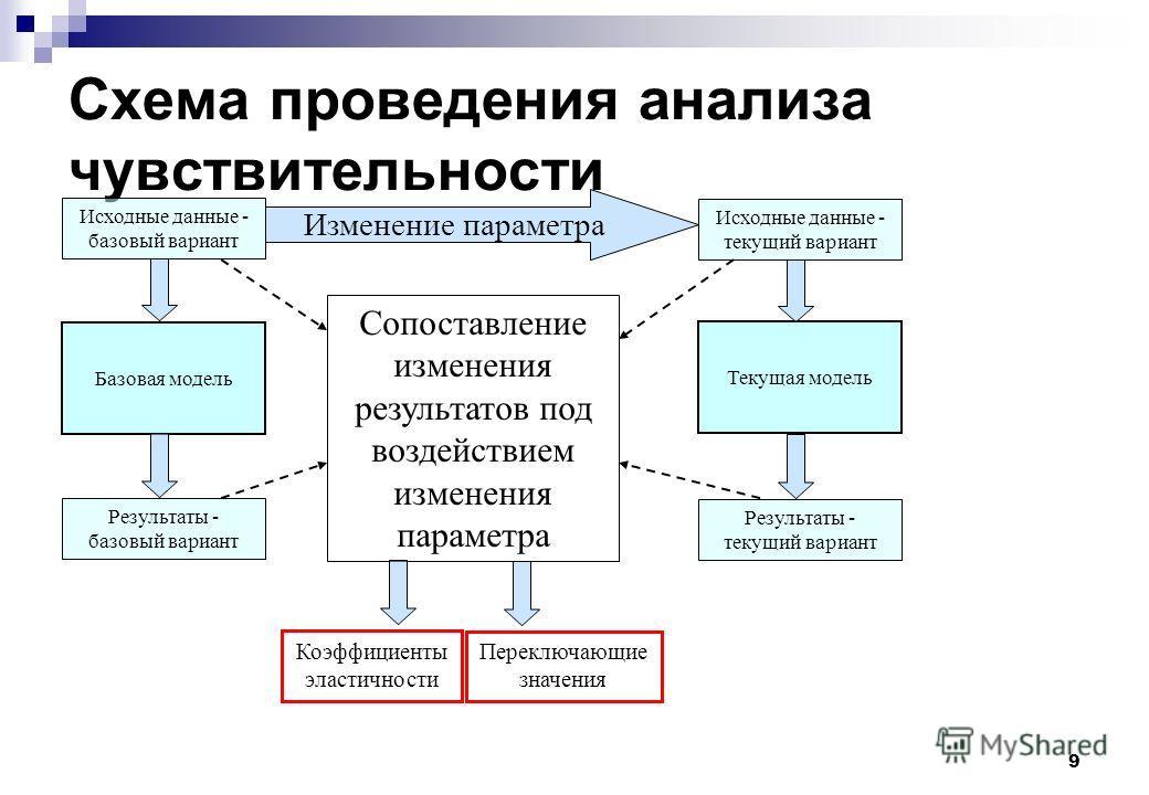 9 Схема проведения анализа чувствительности Исходные данные - базовый вариант Исходные данные - текущий вариант Базовая модель Текущая модель Результаты - базовый вариант Результаты - текущий вариант Изменение параметра Сопоставление изменения резуль