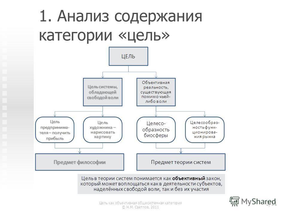 1. Анализ содержания категории «цель» Цель как объективная общесистемная категория © Н.М. Светлов, 2011 3/11