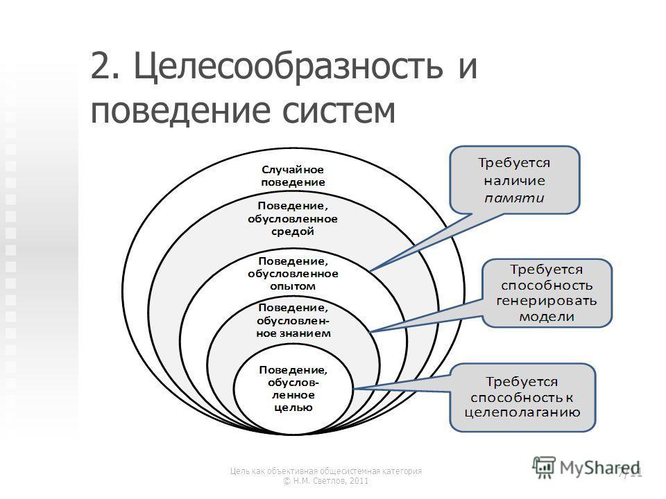 2. Целесообразность и поведение систем Цель как объективная общесистемная категория © Н.М. Светлов, 2011 7/11