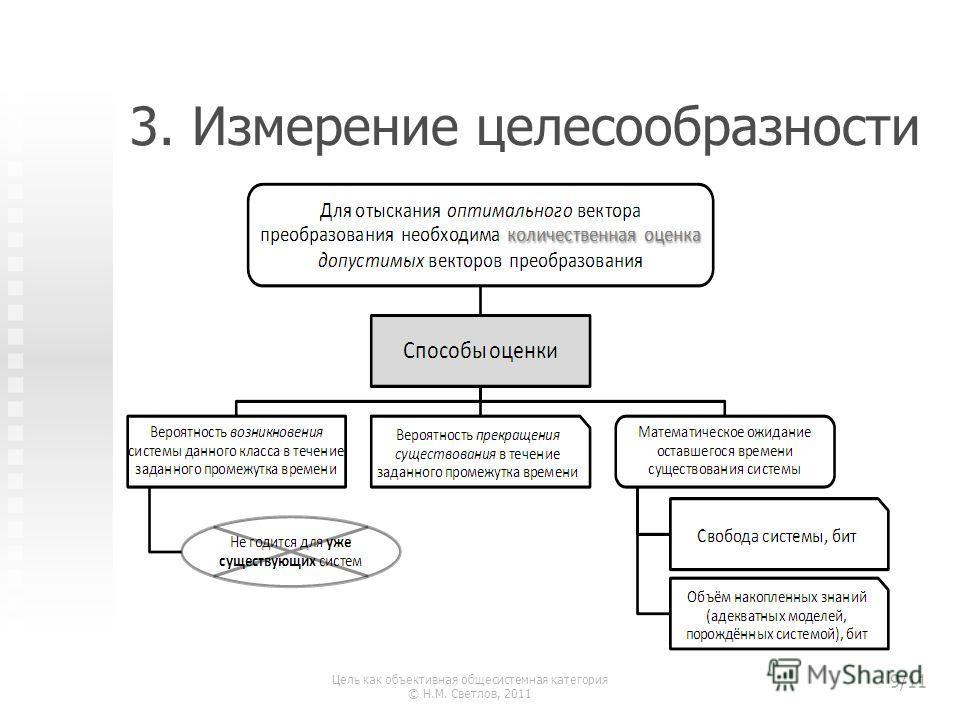 3. Измерение целесообразности Цель как объективная общесистемная категория © Н.М. Светлов, 2011 9/11