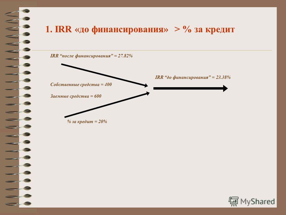 1. IRR «до финансирования» > % за кредит IRR до финансирования = 23.38% IRR после финансирования = 27.82% % за кредит = 20% Собственные средства = 400 Заемные средства = 600