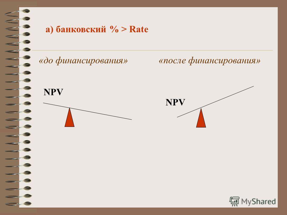а) банковский % > Rate «до финансирования» «после финансирования» NPV