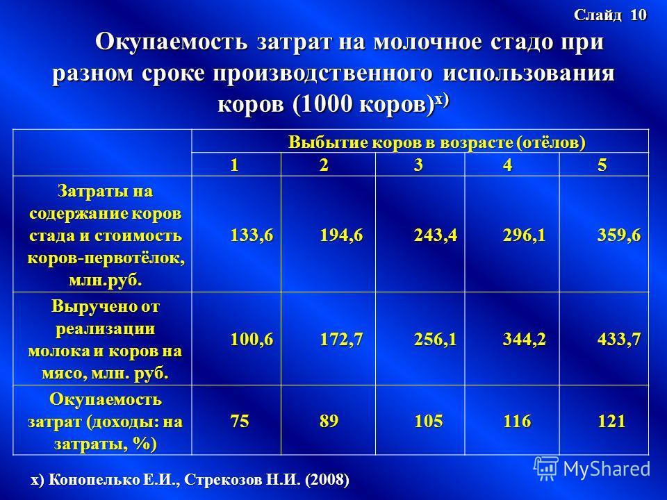 Слайд 10 Окупаемость затрат на молочное стадо при разном сроке производственного использования коров (1000 коров) х) Выбытие коров в возрасте (отёлов) 12345 Затраты на содержание коров стада и стоимость коров-первотёлок, млн.руб. 133,6194,6243,4296,1