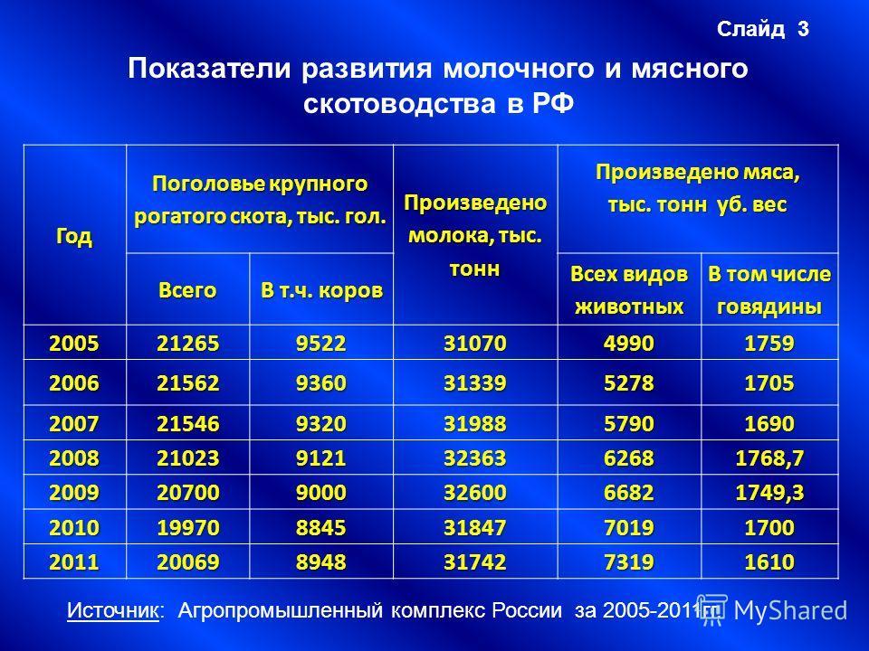 Слайд 3 Показатели развития молочного и мясного скотоводства в РФ Год Поголовье крупного рогатого скота, тыс. гол. Произведено молока, тыс. тонн Произведено мяса, тыс. тонн уб. вес Всего В т.ч. коров Всех видов животных В том числе говядины 200521265