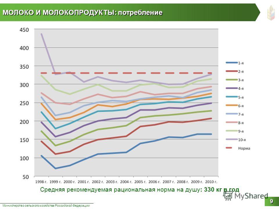 МОЛОКО И МОЛОКОПРОДУКТЫ: потребление Министерство сельского хозяйства Российской Федерации 9 Средняя рекомендуемая рациональная норма на душу: 330 кг в год