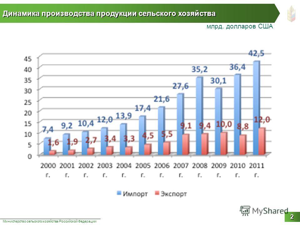 Динамика производства продукции сельского хозяйства Министерство сельского хозяйства Российской Федерации 2 млрд. долларов США