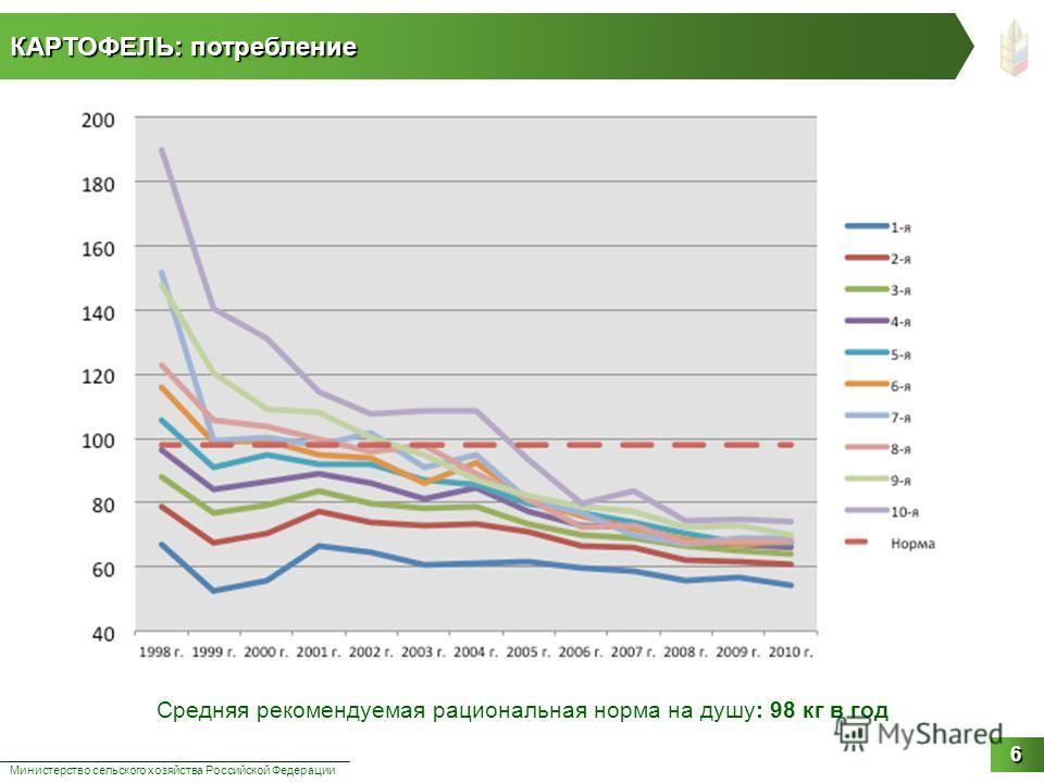КАРТОФЕЛЬ: потребление Министерство сельского хозяйства Российской Федерации 6 Средняя рекомендуемая рациональная норма на душу: 98 кг в год