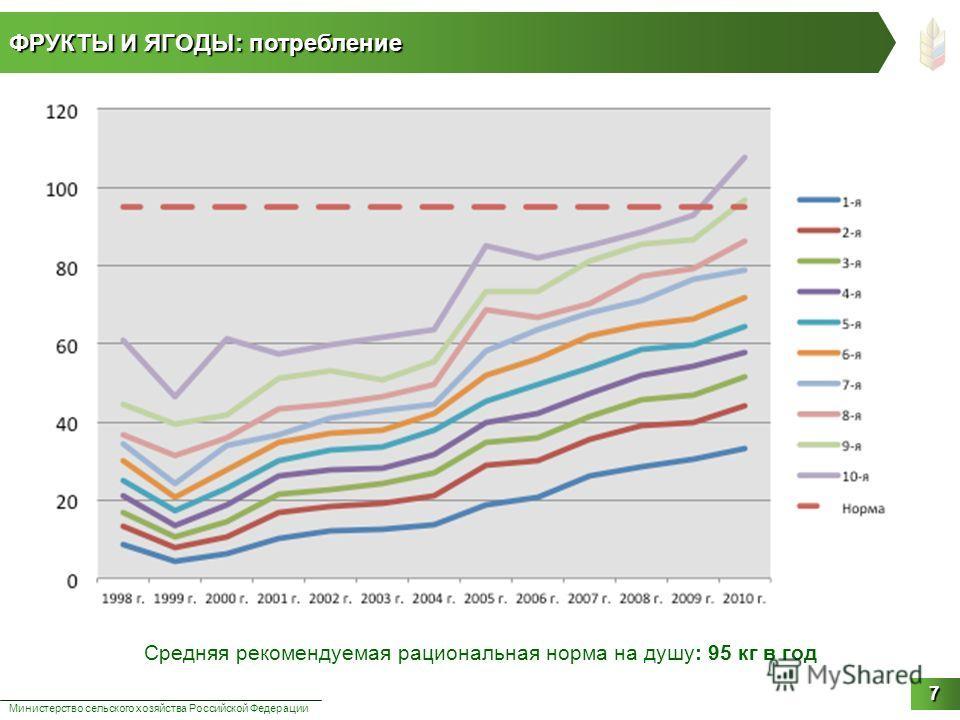 ФРУКТЫ И ЯГОДЫ: потребление Министерство сельского хозяйства Российской Федерации 7 Средняя рекомендуемая рациональная норма на душу: 95 кг в год