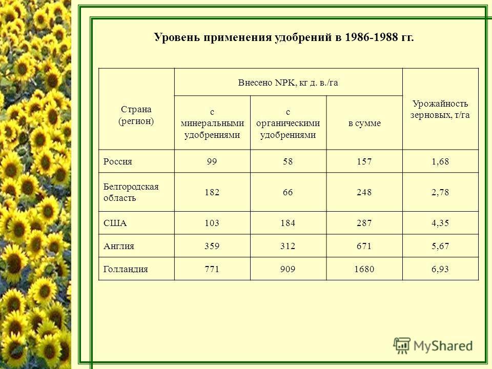 Уровень применения удобрений в 1986-1988 гг. Страна (регион) Внесено NPK, кг д. в./га Урожайность зерновых, т/га с минеральными удобрениями с органическими удобрениями в сумме Россия99581571,68 Белгородская область 182662482,78 США1031842874,35 Англи