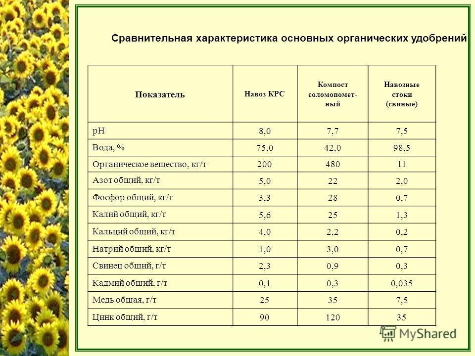 Сравнительная характеристика основных органических удобрений Показатель Навоз КРС Компост соломопомет- ный Навозные стоки (свиные) рН 8,07,77,5 Вода, % 75,042,098,5 Органическое вещество, кг/т20048011 Азот общий, кг/т 5,0222,0 Фосфор общий, кг/т 3,32