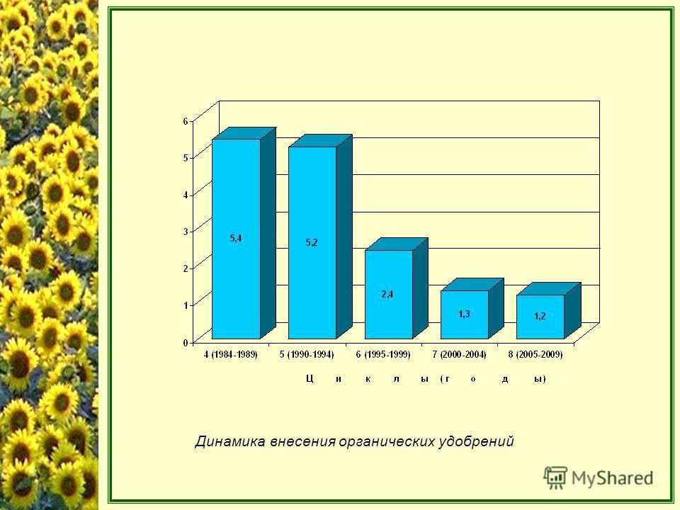 Динамика внесения органических удобрений