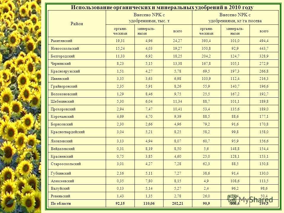 Использование органических и минеральных удобрений в 2010 году Район Внесено NPK с удобрениями, тыс. т Внесено NPK с удобрениями, кг/га посева органи- ческими минераль- ными всего органи- ческими минераль- ными всего Ракитянский19,314,9624,27393,4101