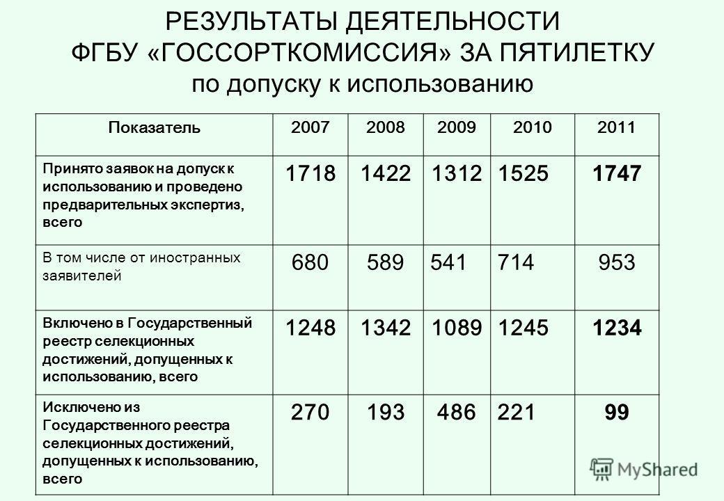 РЕЗУЛЬТАТЫ ДЕЯТЕЛЬНОСТИ ФГБУ «ГОССОРТКОМИССИЯ» ЗА ПЯТИЛЕТКУ по допуску к использованию Показатель20072008200920102011 Принято заявок на допуск к использованию и проведено предварительных экспертиз, всего 1718142213121525 1747 В том числе от иностранн