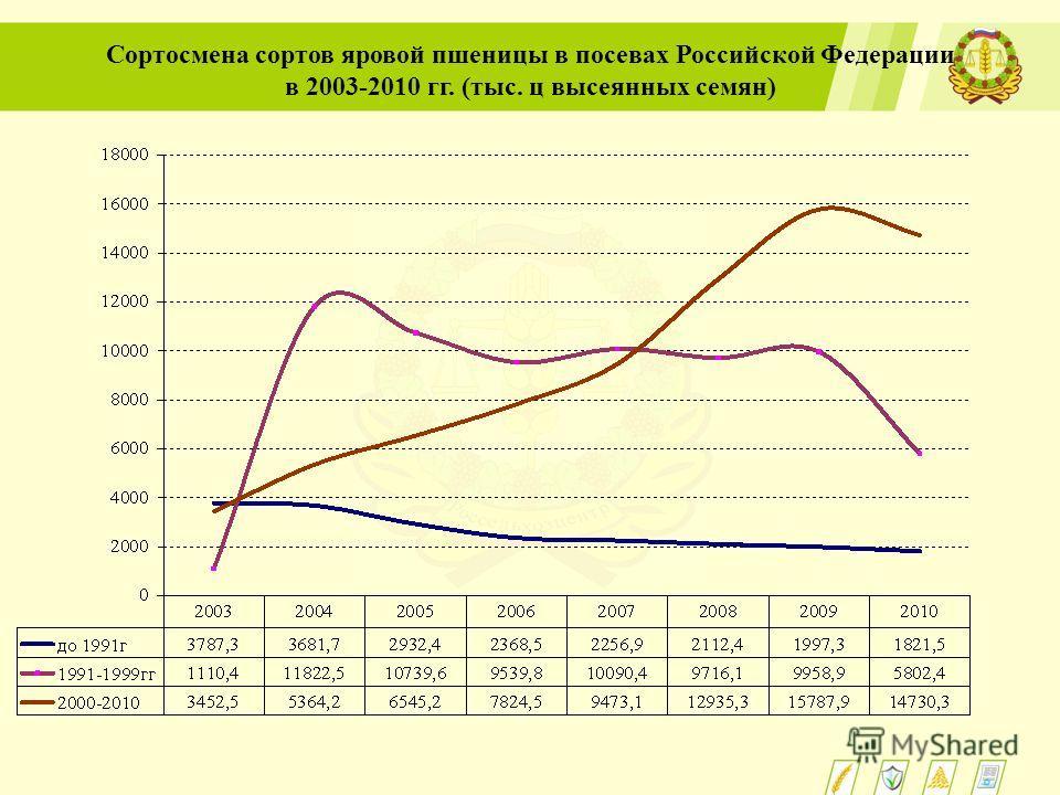 Сортосмена сортов яровой пшеницы в посевах Российской Федерации в 2003-2010 гг. (тыс. ц высеянных семян)