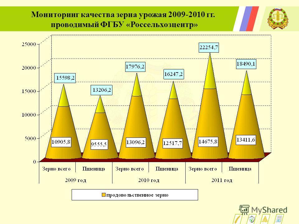 Мониторинг качества зерна урожая 2009-2010 гг. проводимый ФГБУ «Россельхозцентр»