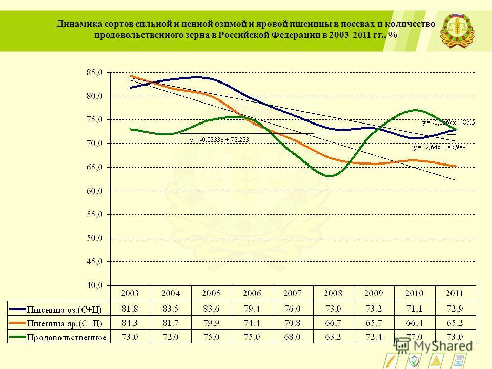 Динамика сортов сильной и ценной озимой и яровой пшеницы в посевах и количество продовольственного зерна в Российской Федерации в 2003-2011 гг., %