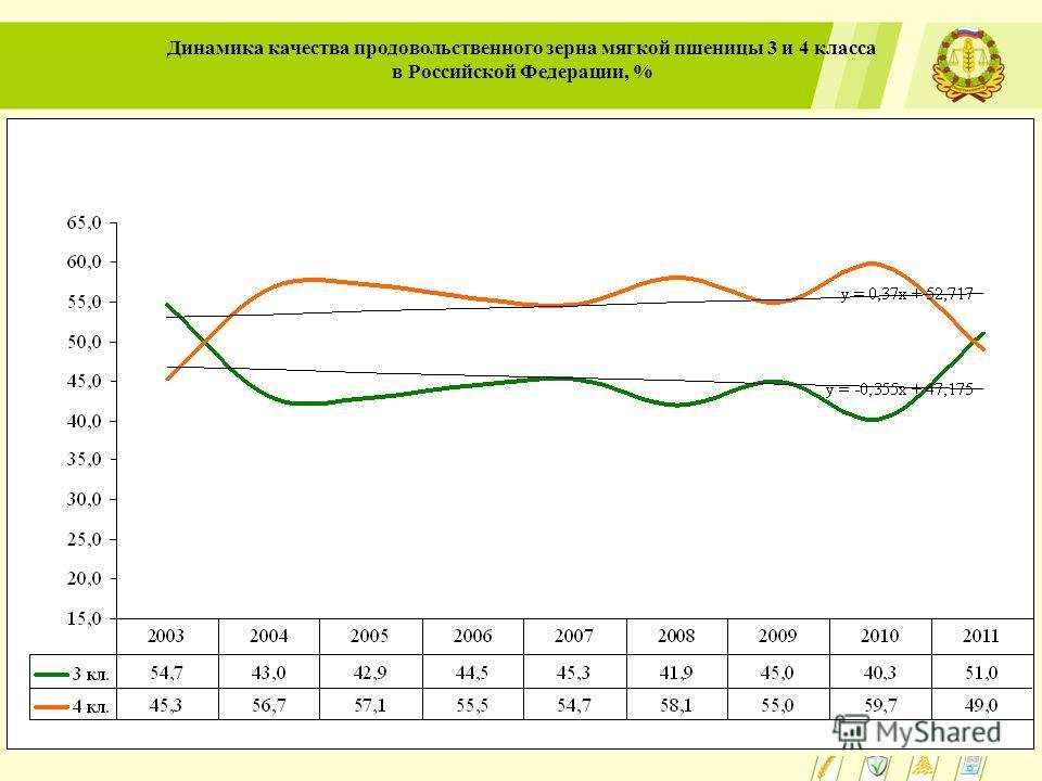Динамика качества продовольственного зерна мягкой пшеницы 3 и 4 класса в Российской Федерации, %