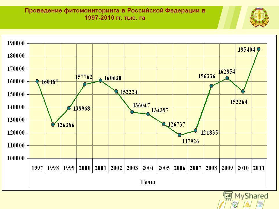 Проведение фитомониторинга в Российской Федерации в 1997-2010 гг, тыс. га