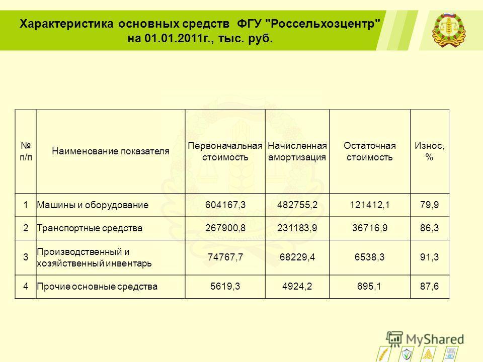 Характеристика основных средств ФГУ