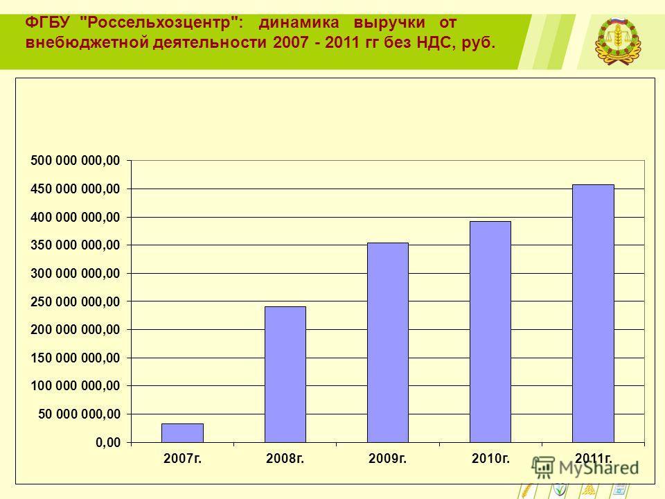 ФГБУ Россельхозцентр: динамика выручки от внебюджетной деятельности 2007 - 2011 гг без НДС, руб.