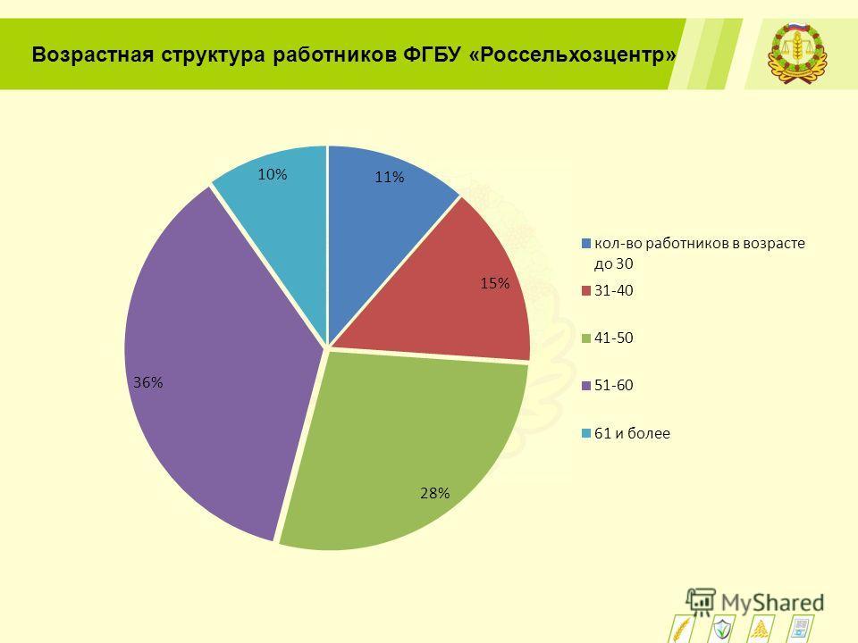 Возрастная структура работников ФГБУ «Россельхозцентр»