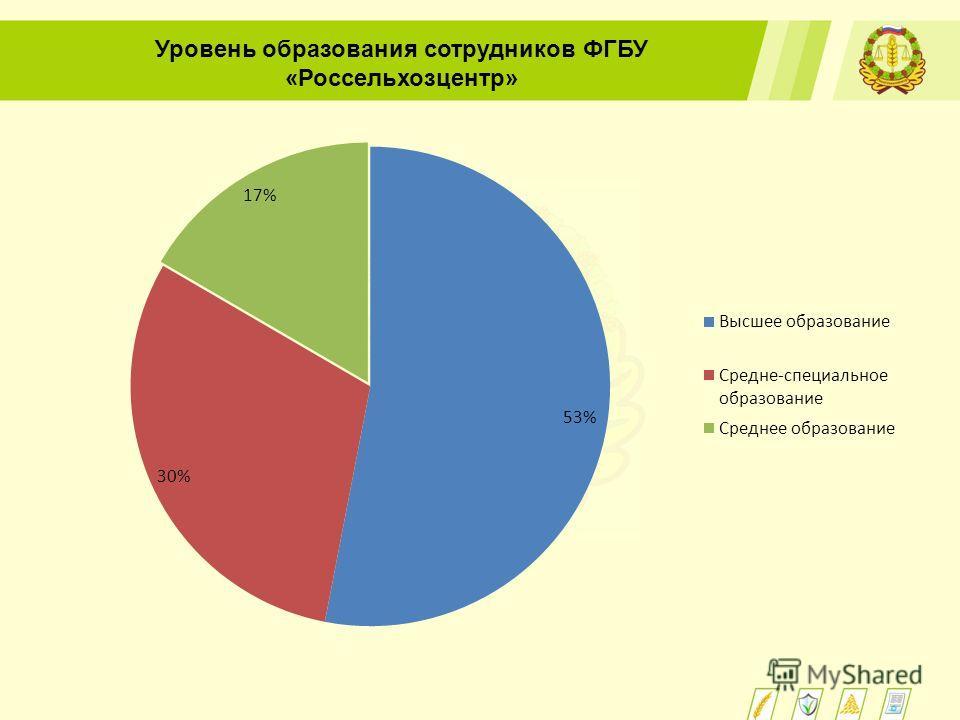 Уровень образования сотрудников ФГБУ «Россельхозцентр»