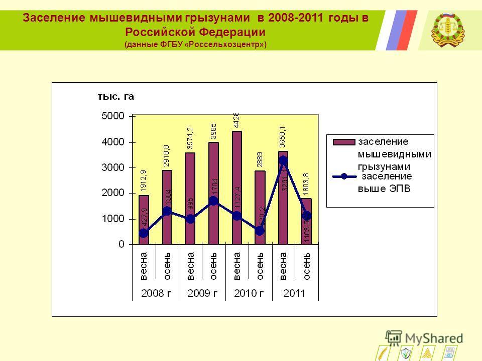 Заселение мышевидными грызунами в 2008-2011 годы в Российской Федерации (данные ФГБУ «Россельхозцентр»)