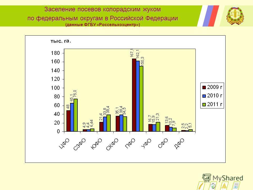 Заселение посевов колорадским жуком по федеральным округам в Российской Федерации (данные ФГБУ «Россельхозцентр»)