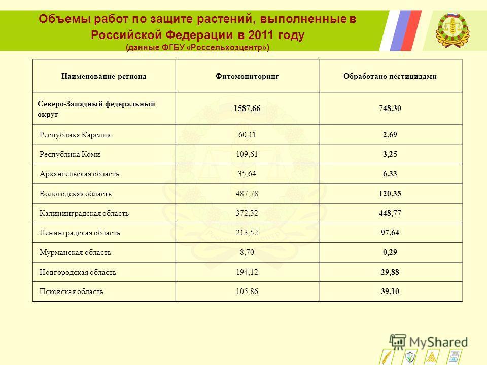 Объемы работ по защите растений, выполненные в Российской Федерации в 2011 году (данные ФГБУ «Россельхозцентр») Наименование регионаФитомониторингОбработано пестицидами Северо-Западный федеральный округ 1587,66748,30 Республика Карелия60,112,69 Респу