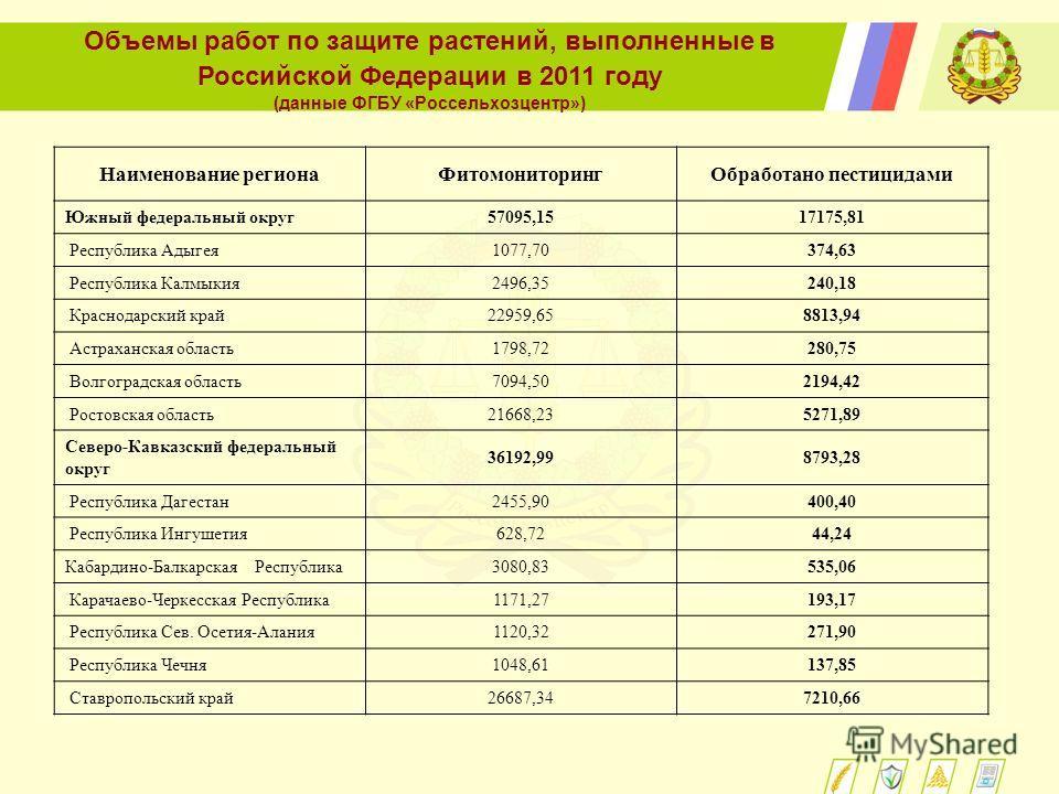 Объемы работ по защите растений, выполненные в Российской Федерации в 2011 году (данные ФГБУ «Россельхозцентр») Наименование регионаФитомониторингОбработано пестицидами Южный федеральный округ57095,1517175,81 Республика Адыгея1077,70374,63 Республика